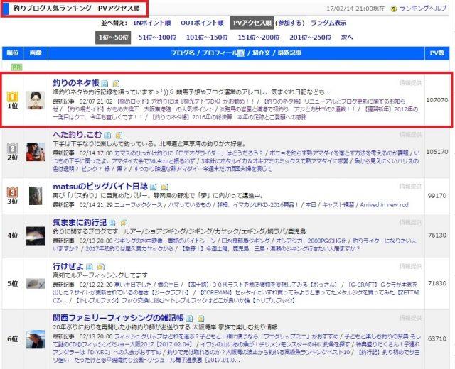 日本ブログ村アクセスランキング第一位