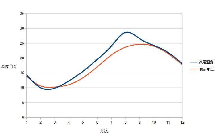 大阪湾の水温の推移(表層と水深10m)