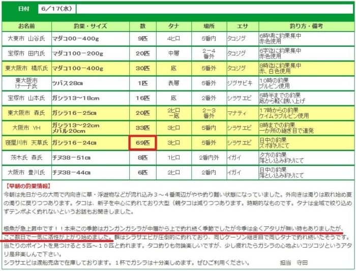 武庫川一文字の釣果情報
