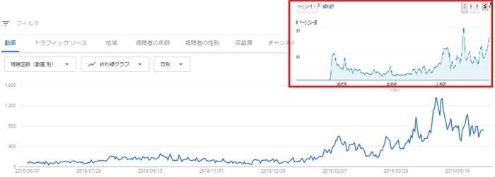 ブログと動画の連携が成功した一例
