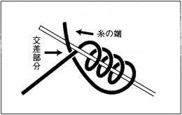 釣り糸と釣り糸の結び方(2)