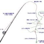 【カワハギ釣り】必殺の胴突き仕掛けと釣り方のコツ
