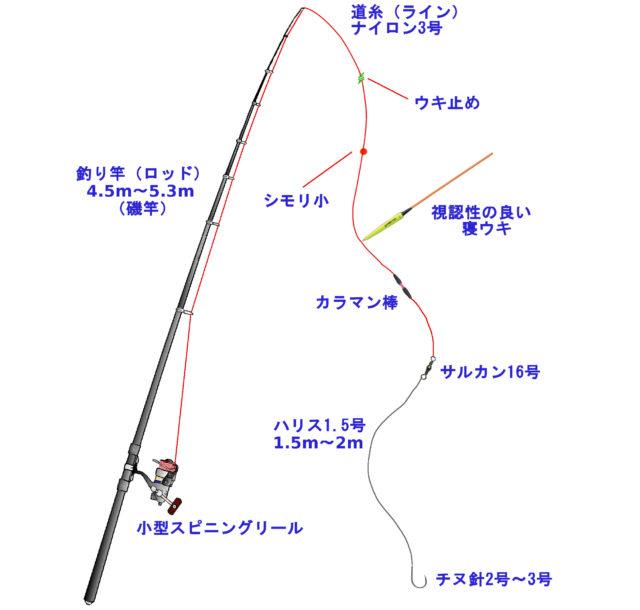紀州釣り仕掛けの一例