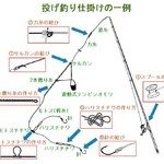基本的な釣り糸の結びの種類を知る【投げ釣り仕掛け編】