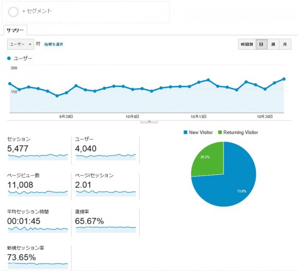 newsite-analytics-1month