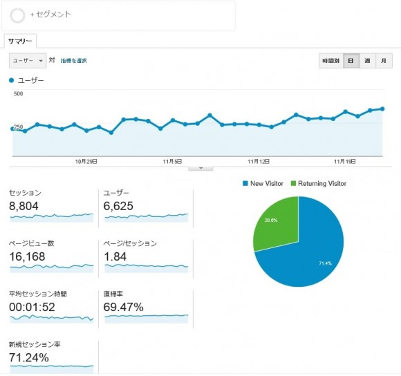 newsite-analytics-2month-001