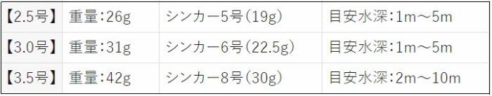 タコエギのシンカーの重さと総重量