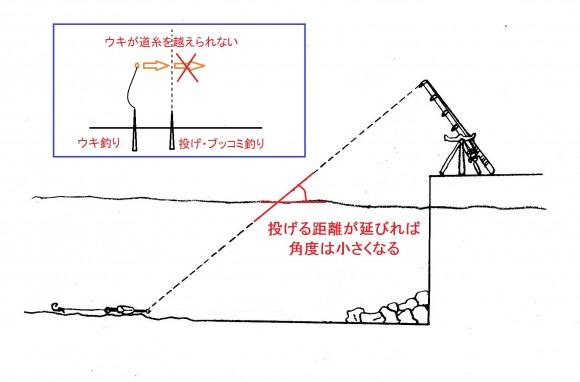 投げ釣りの道糸の角度