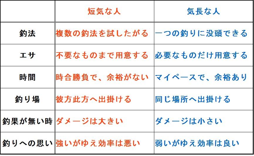 東京湾シーバスボート向き不向き