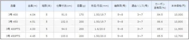ホリデーISO性能表